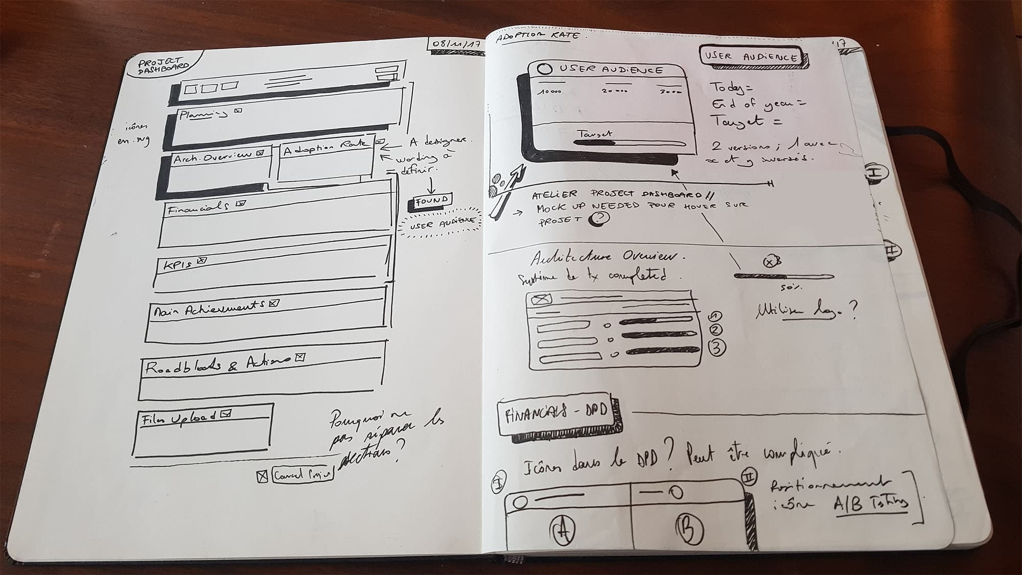 Renault-digital-panda-project-dashboard-wireframes-min